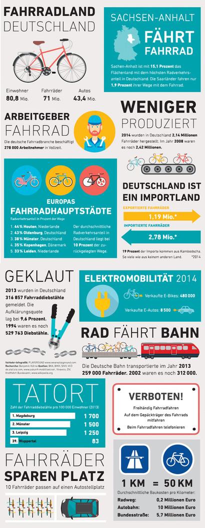 Infografik - Fahrradland Deutschland