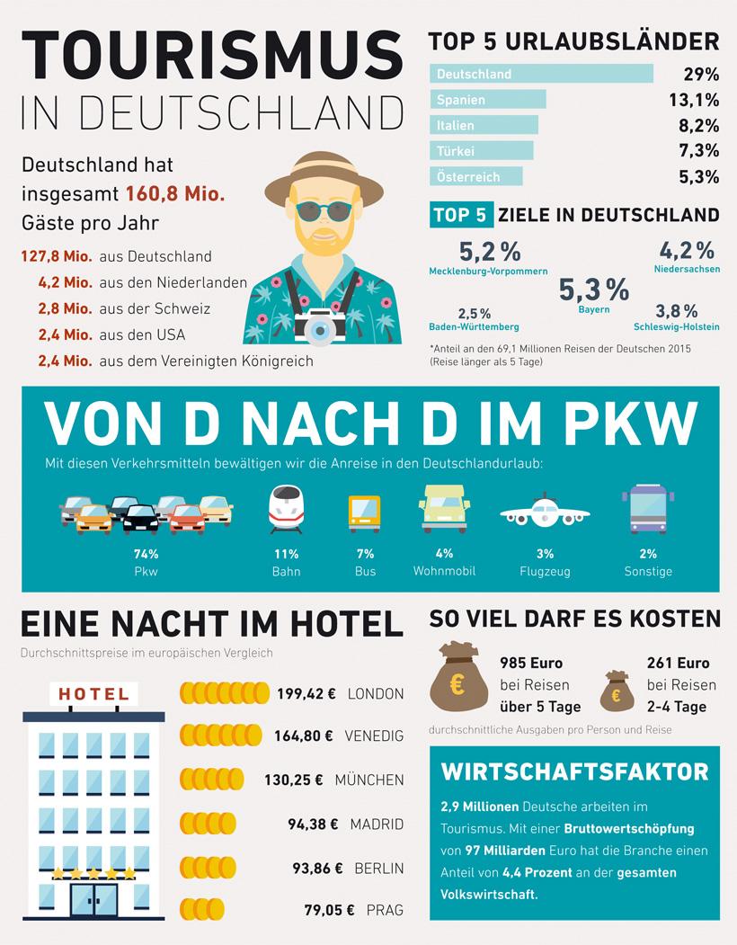 Norddeutschland Tourismus
